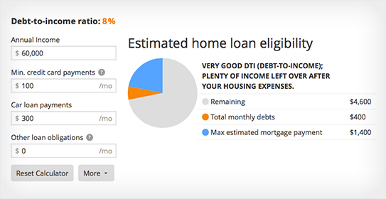 mortgage calculator chart